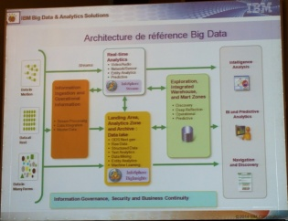 Architecture de référence Big Data