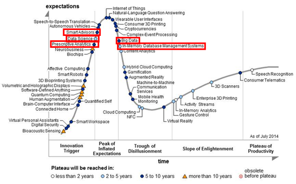 Gartner Hype Cycle Emerging Technologies 2014