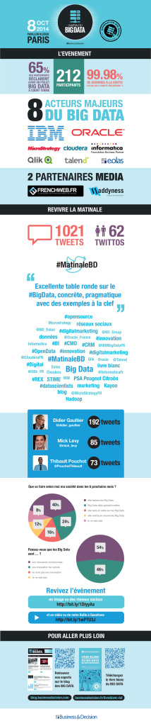 Infographie de la Matinale du Big Data