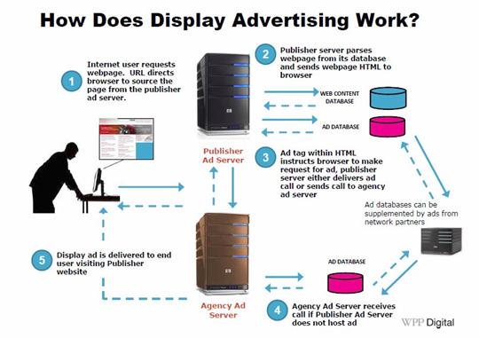 Comment la publicité en ligne fonctionne, selon WPP, avec les explications détaillées sur nusparkmarketing