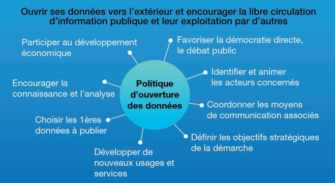 L'Open Data pour réorganiser l'information dans la vie publique (Source: LOD.eolas)