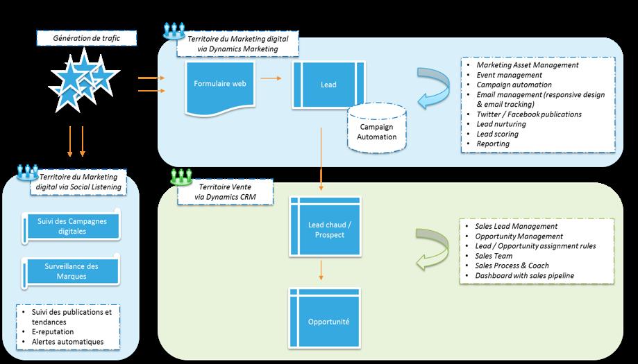 Extrait synthèse fonctionnelle de l'offre Marketing digital de Microsoft - février 2015 - génération de leads