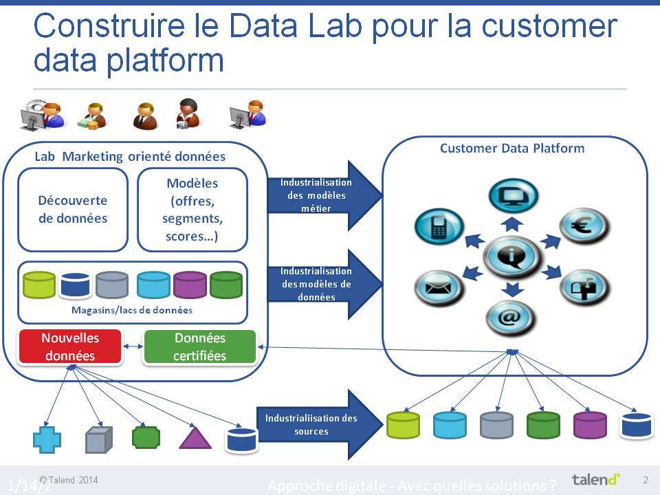 Talend - Construire le Data Lab pour la Customer data platform - temps réel
