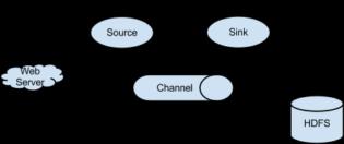 Fig 1 - Fonctionnement flume