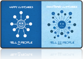 CRM : La répercussion de la satisfaction client