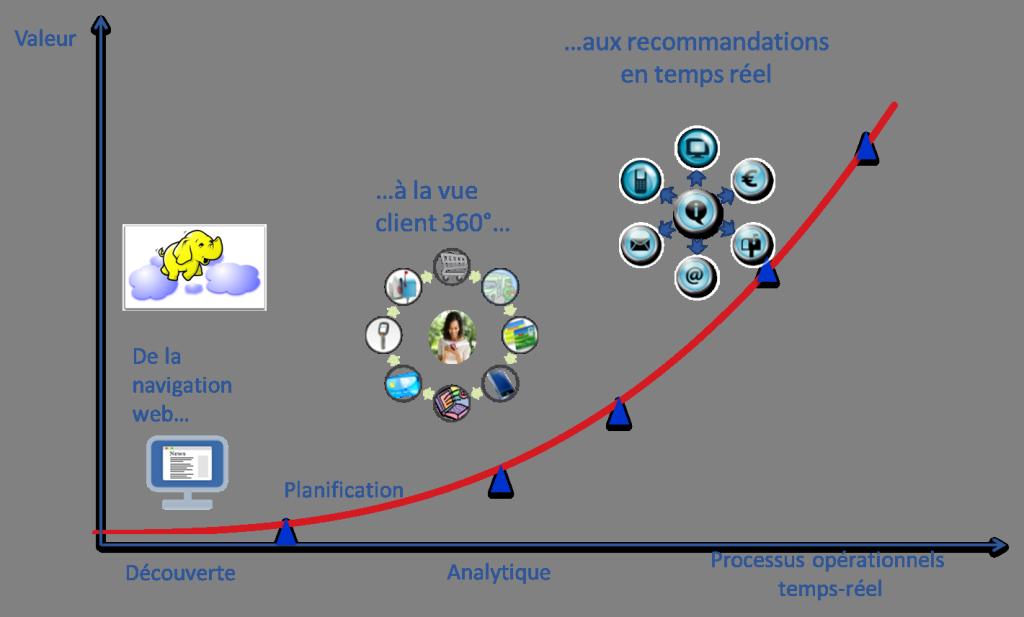 Parcours Big Data appliqué au retail: du clic internet à la recommandation en temps réel
