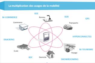Multiplication des usages de la mobilité - applicaitons
