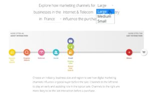 The Customer Journey to Online Purchase mapper - Source : www.thinkwithgoogle.com - Transformation Digitale