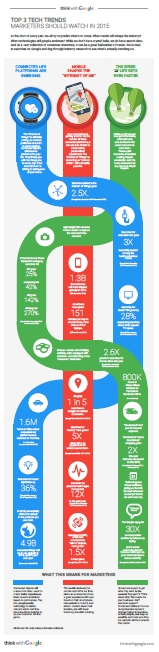 TOP 3 Tech trends marketers should watch in 2015 - Source Google / thinkwithgoogle.com