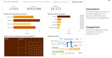 Tutoriel: visualiser les données twitter avec Qlik Sense