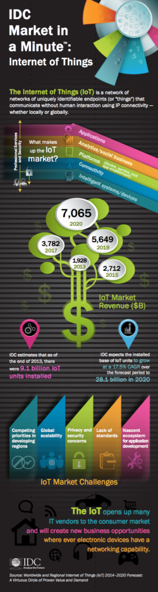 IOT in a Minute. Source : IDC