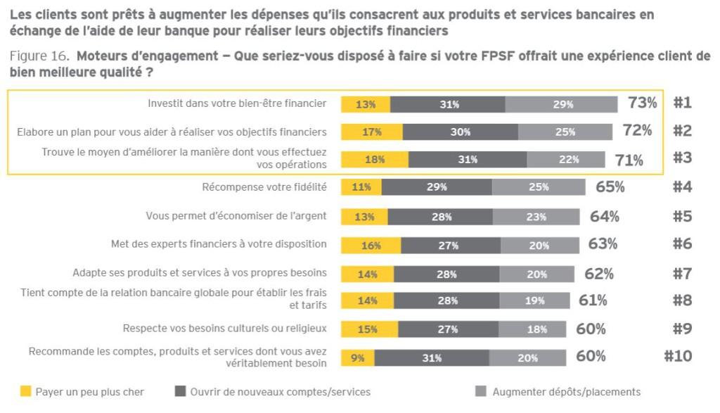 """Extrait de l'étude """"Gagner la bataille de l'expérience client"""" EY Global Consumer Banking Survey 2014 - Page 15"""