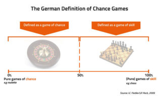 The german definition of skill_chance_games