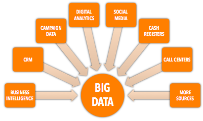 Marquage Hub Scan Big Data