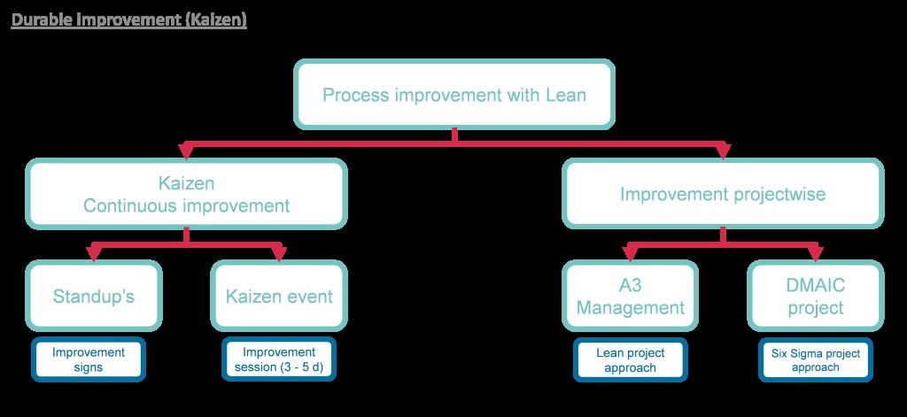 Lean Thinking 5.1 - Amélioration continue - Kaizen
