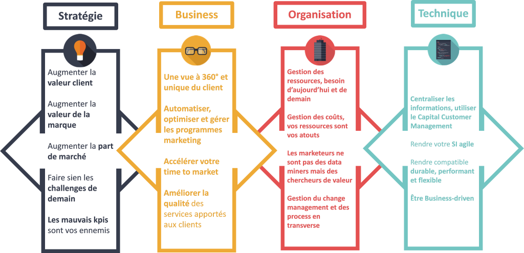 Les facteurs de réussite de la Transformation Digitale : stratégie, business, organisation, technique - Lean Thinking