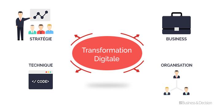 Lean Thinking et Six Sigma, les clés de votre transformation digitale ?