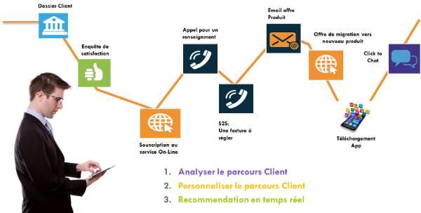 L'analyse du parcours client