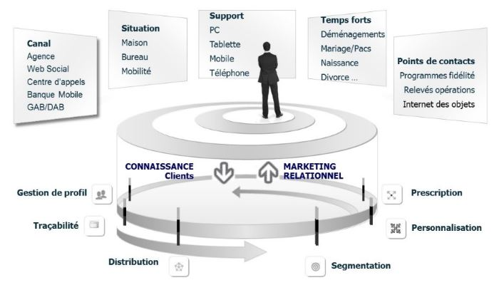 De la connaissance clients au marketing relationnel