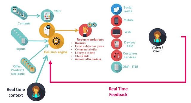 Décision en temps réel: la contextualisation de l'interaction