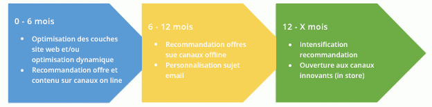 Grands cas d'usage marketing
