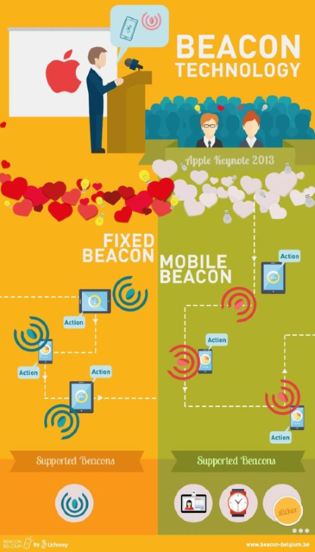 Beacon technology: fixed beacon / mobile beacon