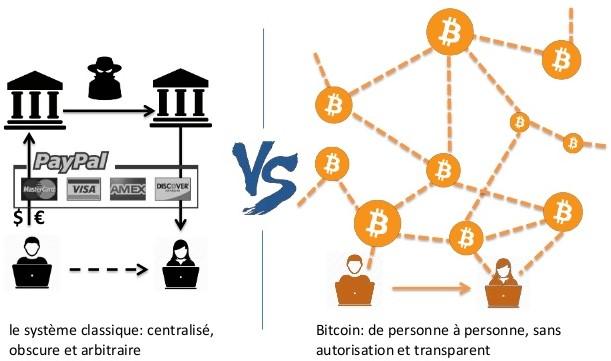Figure 2 Système classique VS Bitcoin