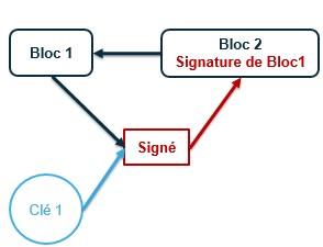 Figure 4 Blockchain contenant 2 blocs