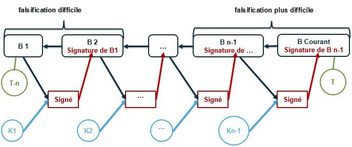 Figure 5 - Blockchain contenant n blocs (B) de l'instant T-n à l'instant T