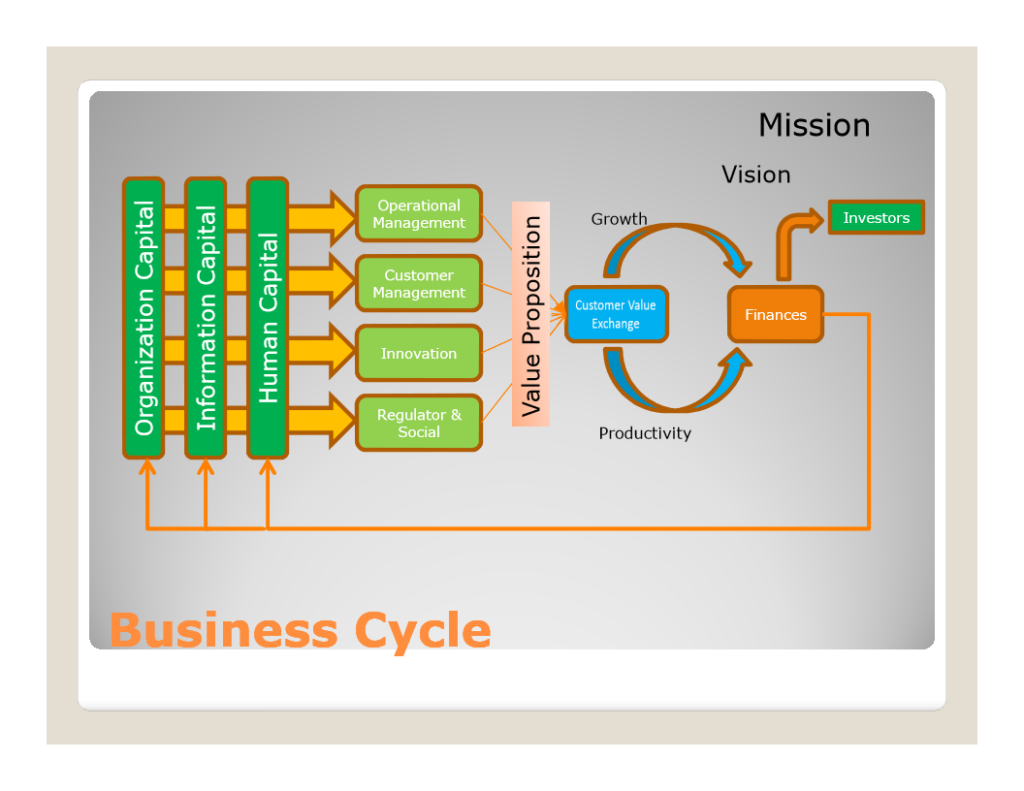 The Customer Value Exchange Heart Of A Company Diagram Click For Details Show Me Human Business Cycle Detail