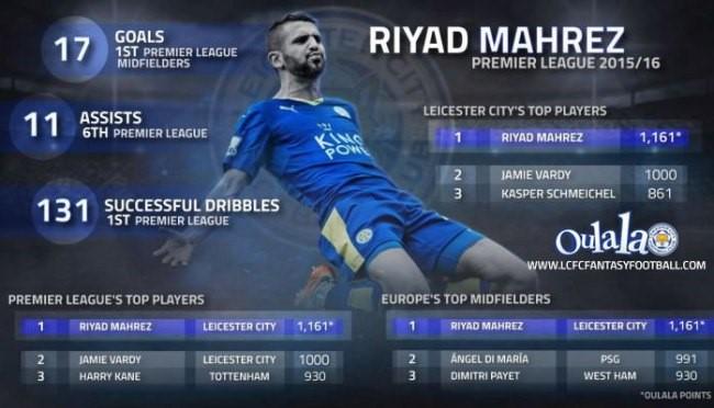 Riyad Mahrez pourrait être une des prochaines stars du football