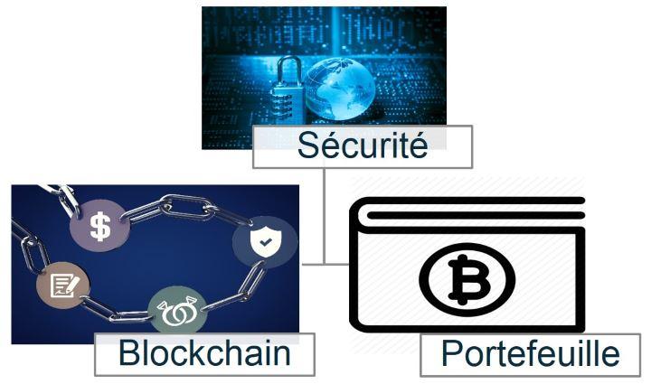 La Blockchain est une technologie qui permet de stocker des données numériques pour un coût minime, de manière décentralisée et sécurisée.