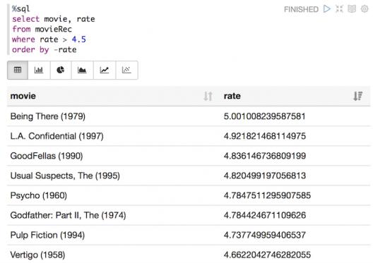 Spark SQL prend tout son sens avec un outil comme Zeppelin.