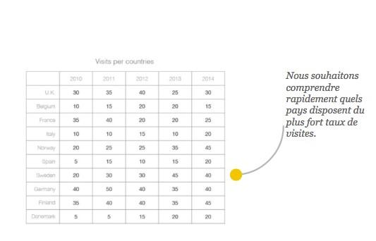 Dataviz : La compréhension des données