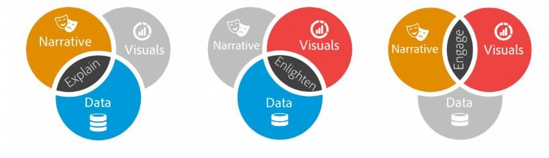 Les visuels, combinés à la data, permettent d'éclairer l'audience sur des données.