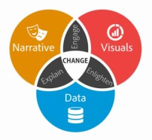Un bon data storytelling permet de faciliter la prise de décision.
