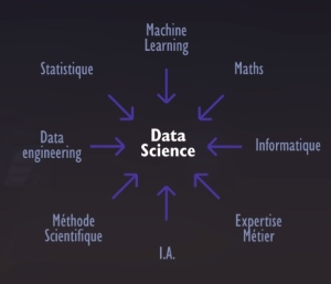 La Data Science s'appuie sur la Statistique, le Machine Learning et l'IA.