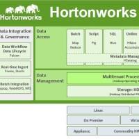 Démonstration de la Data Plateform d'Hortonworks