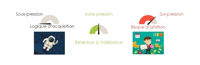 Les canaux sont les porte-voix du marketeur – Rétention et Fidélisation © DR