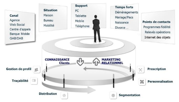 From knowing clients to relational marketing © DR