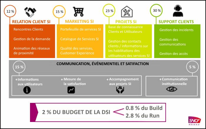 Source: CIGREG Réussir le Numérique - marketing de la DSI - 2016
