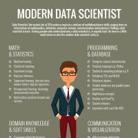 Data scientist? Une simple question d'intuition!