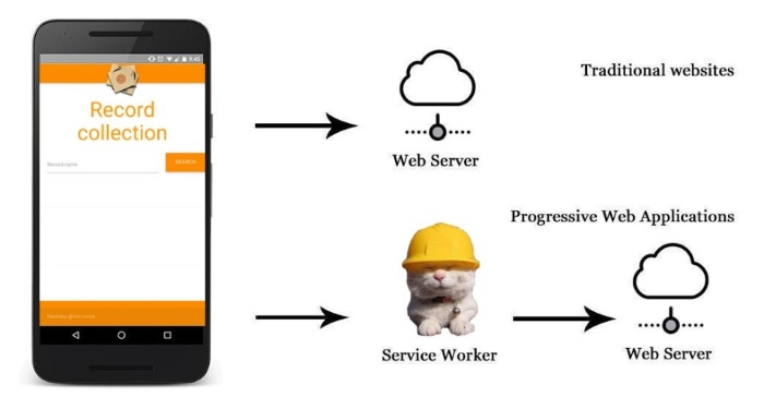 Progressive Web Apps : Service worker