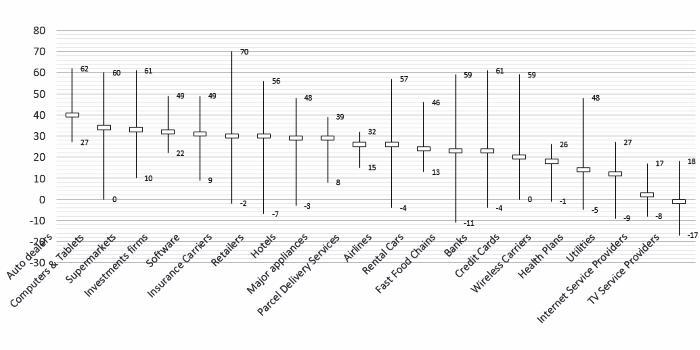 NPS - moyennes par secteur d'activité