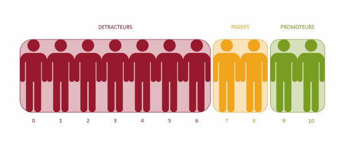 Net Promoter Score: promoteurs - passifs - détracteurs