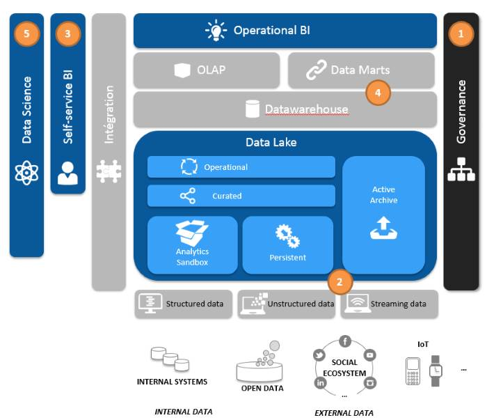 Les 5 chantiers pour passer d'une stratégie BI à une stratégie Data
