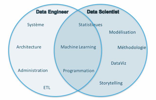 Les compétences et le mode de fonctionnement collaboratif entre le Data Scientist et le Data Ingeneer