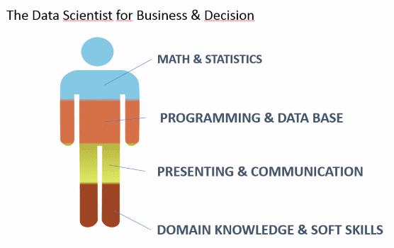 Les compétences nécessaires du Data Scientist
