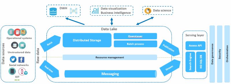 Le Datalake démultiplie les capacités d'utilisation de la donnée.