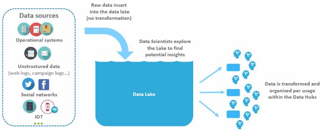 Le Datalake : zone de stockage des données internes ou externes permettant une consommation directe par des utilisateurs avancés